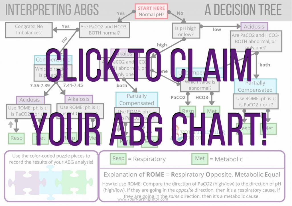 Download an ABG Flowchart to help you quickly and confidently interpret ABG values.