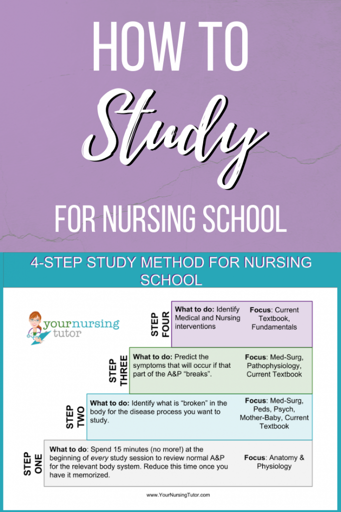 "Learn how to study for nursing school quickly and confidently! These 4 easy steps are MORE than just study tips, they are a system that will train you think ""think like a nurse."""